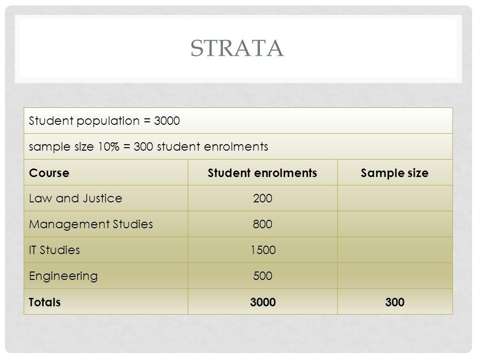 Strata Student population = 3000