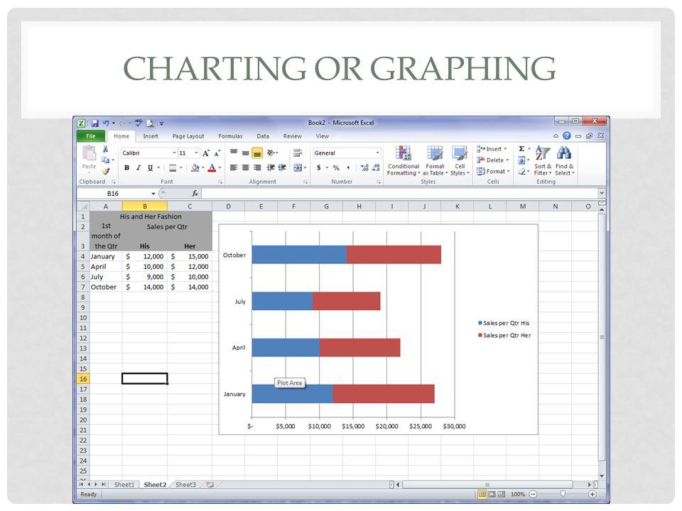 Charting or graphing