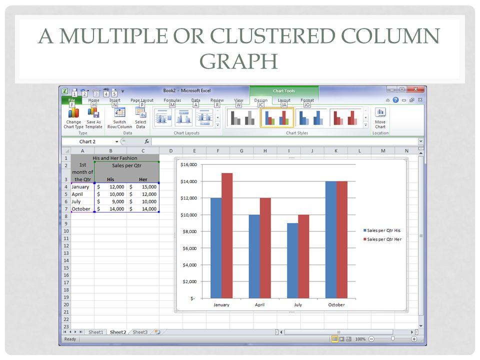 A multiple or clustered column graph