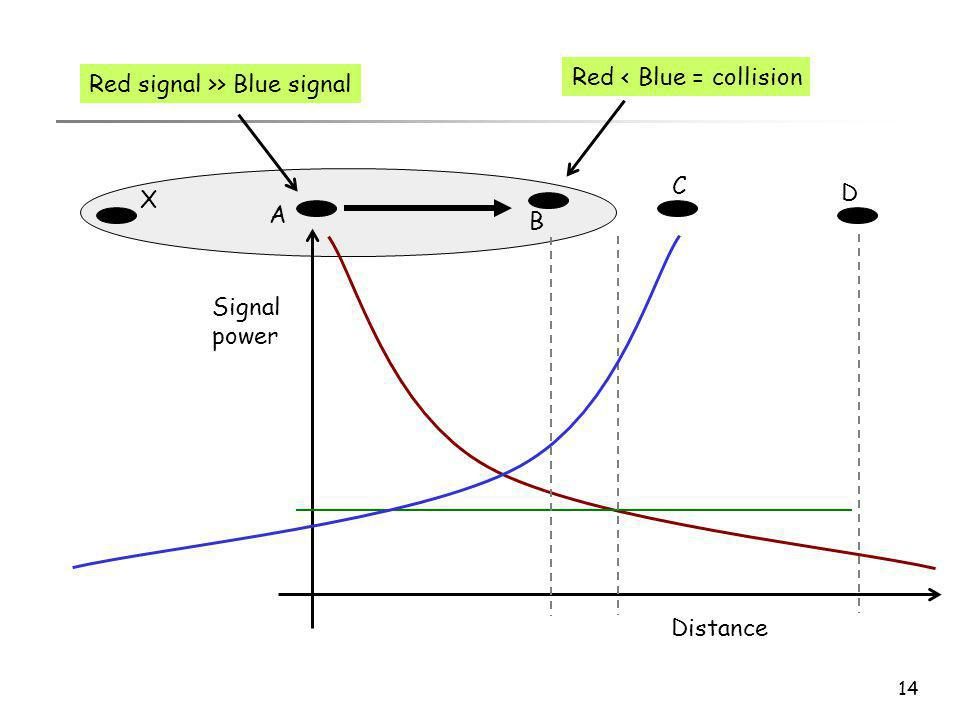 Red < Blue = collision