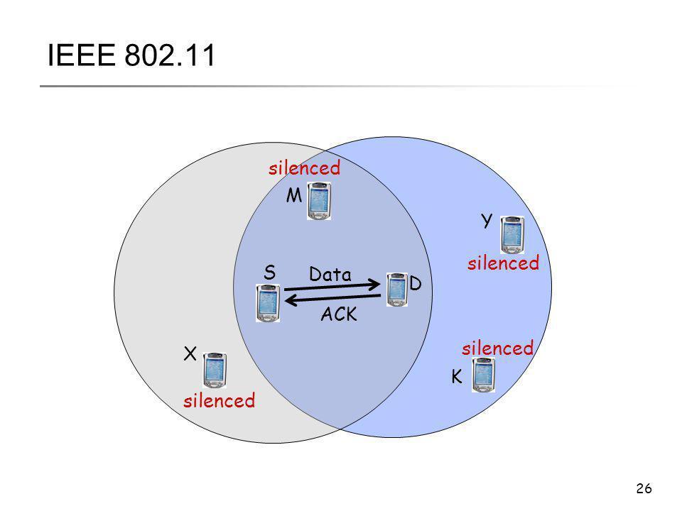 IEEE 802.11 silenced M Y silenced S Data D ACK silenced X K silenced