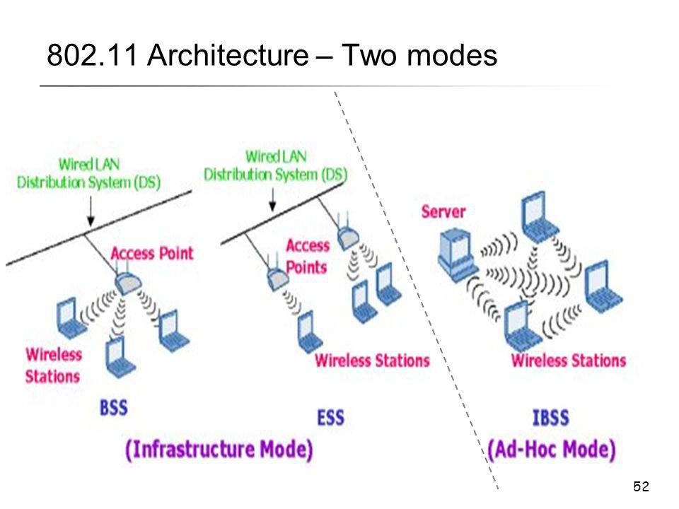 802.11 Architecture – Two modes