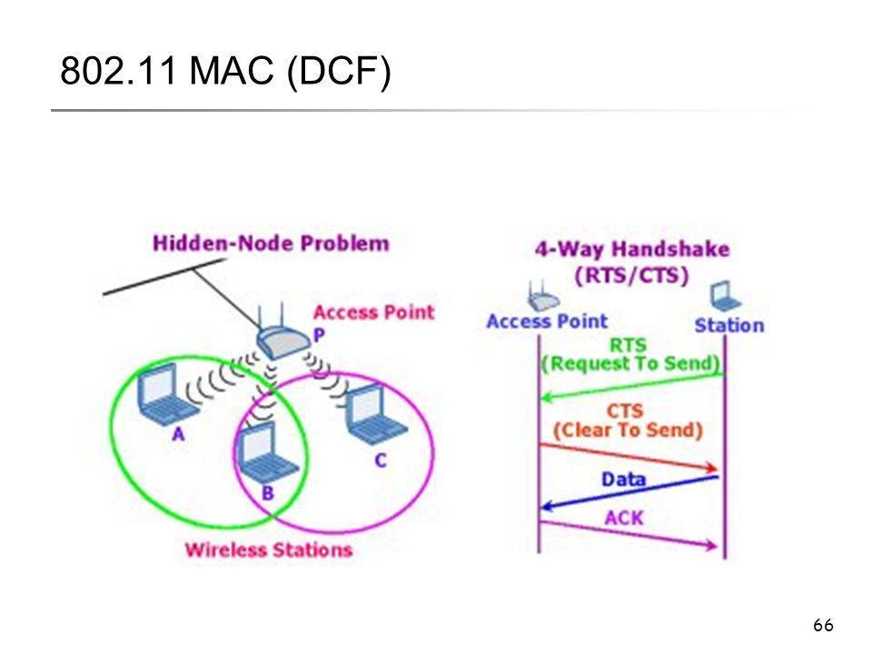802.11 MAC (DCF)