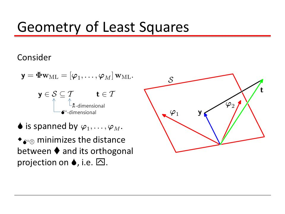 Geometry of Least Squares