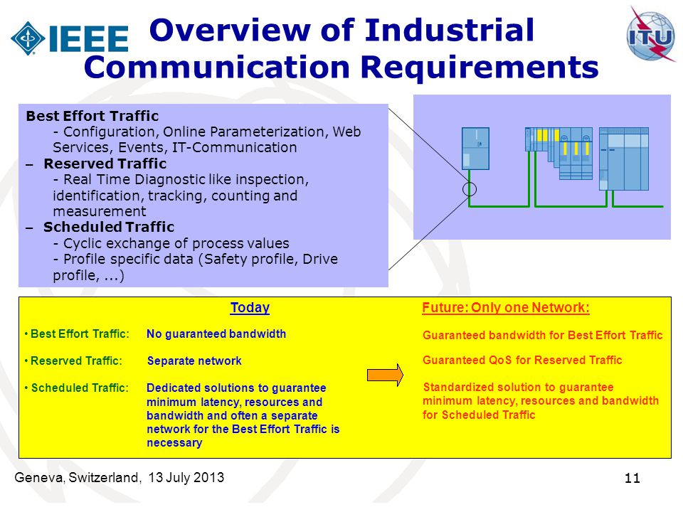 Overview of Industrial Communication Requirements