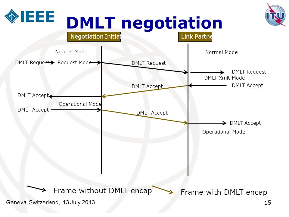 DMLT negotiation Frame without DMLT encap Frame with DMLT encap