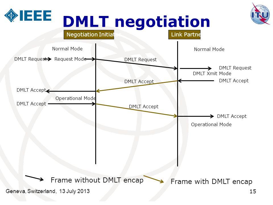 DMLT negotiation Frame without DMLT encap Frame with DMLT encap