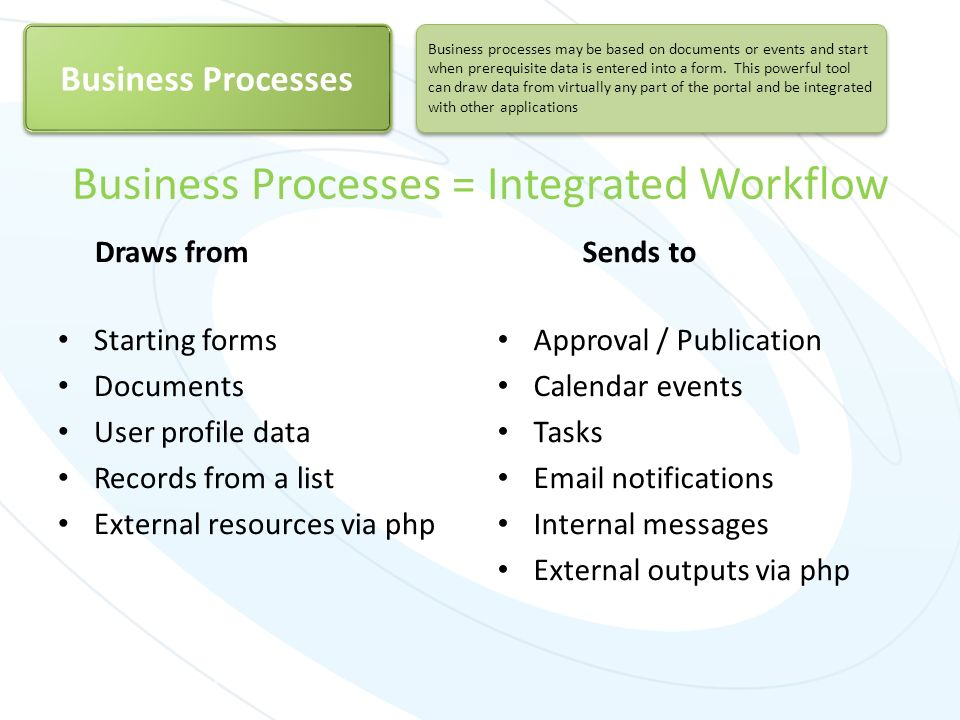 Business Processes = Integrated Workflow
