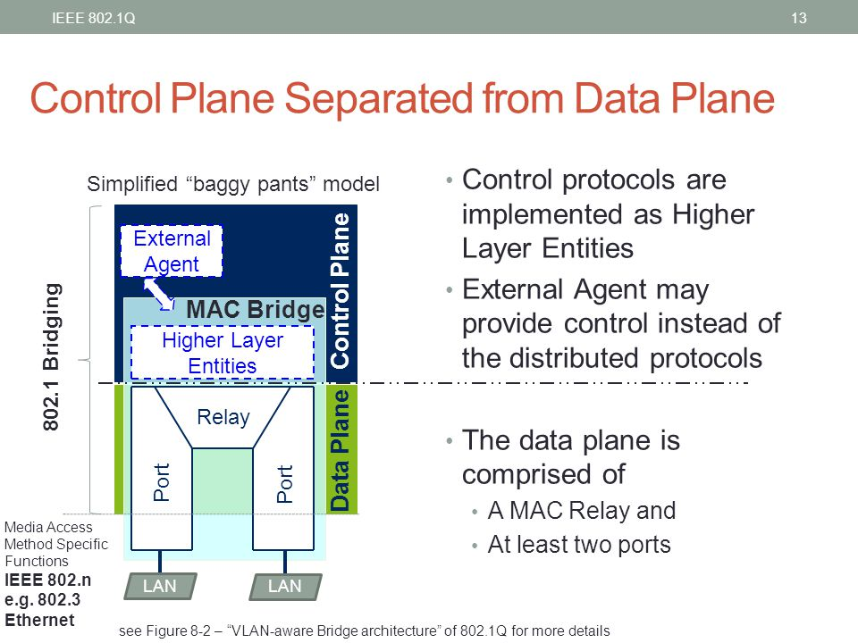 Control Plane Separated from Data Plane