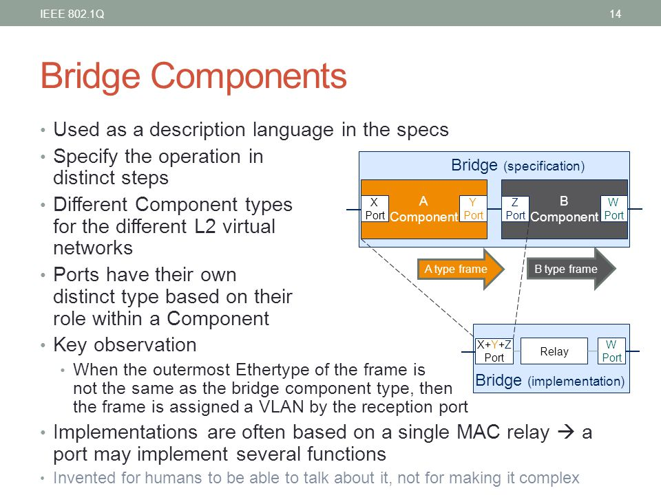 Bridge Components Used as a description language in the specs