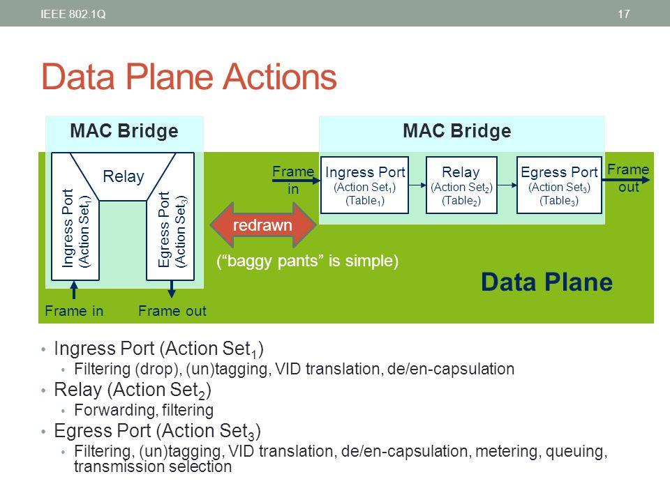 Data Plane Actions Data Plane MAC Bridge MAC Bridge