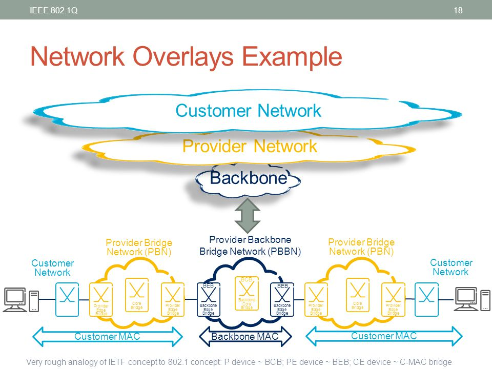 Network Overlays Example