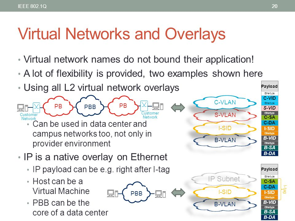 Virtual Networks and Overlays