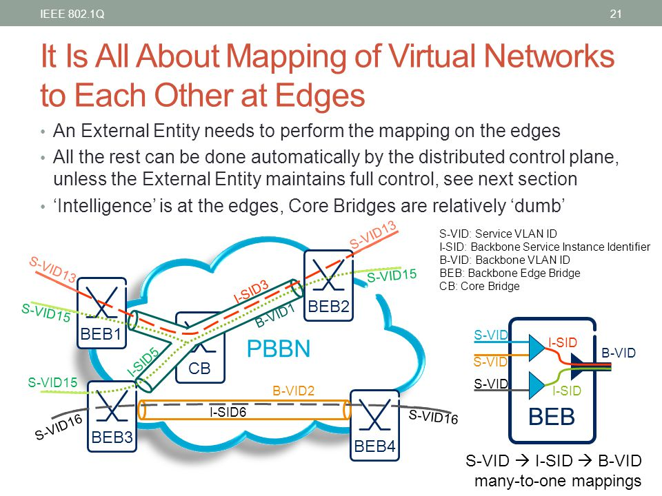 It Is All About Mapping of Virtual Networks to Each Other at Edges