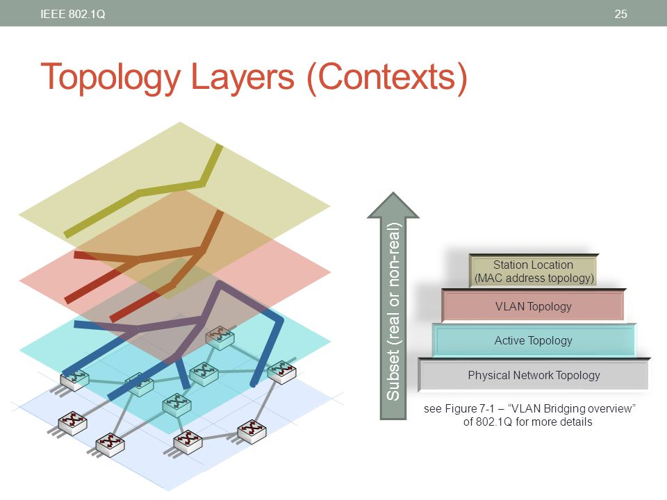 Topology Layers (Contexts)
