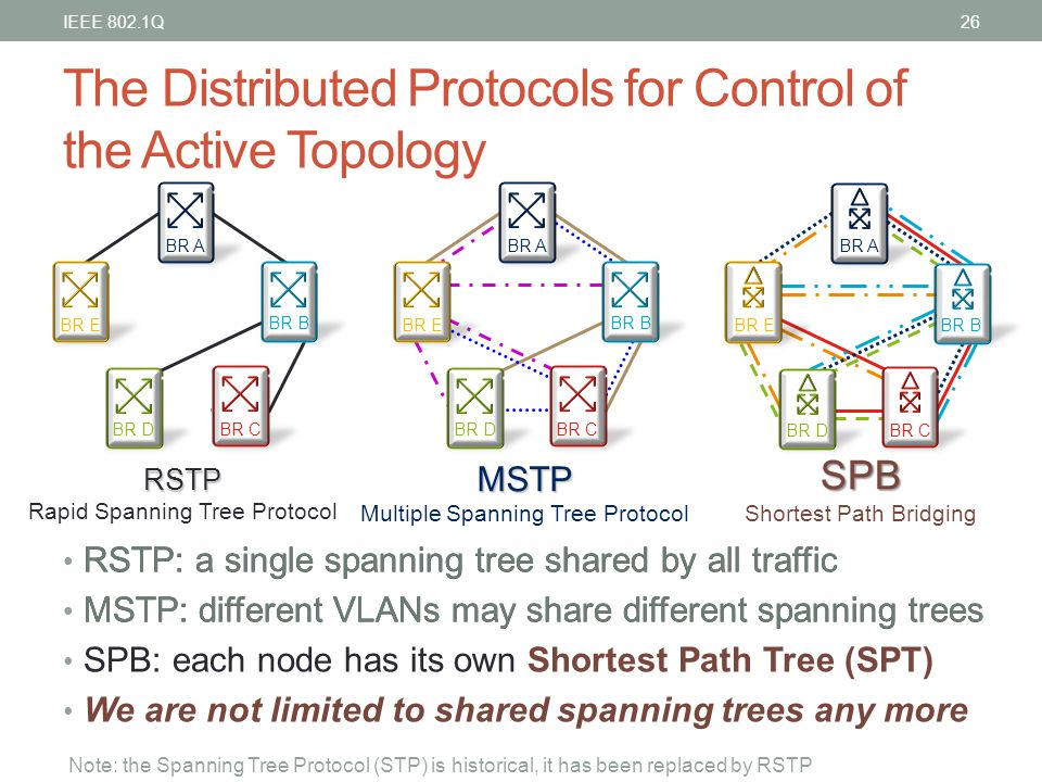 The Distributed Protocols for Control of the Active Topology