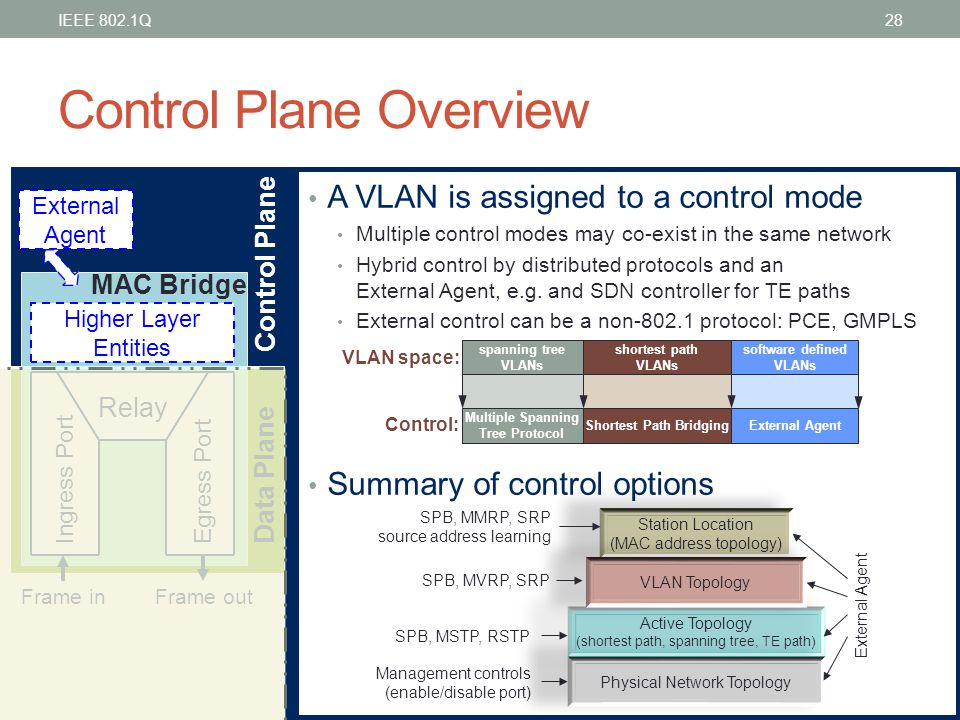 Control Plane Overview