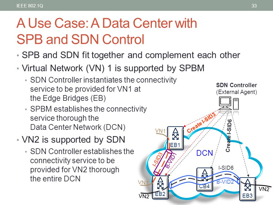 A Use Case: A Data Center with SPB and SDN Control