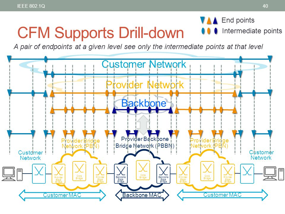CFM Supports Drill-down