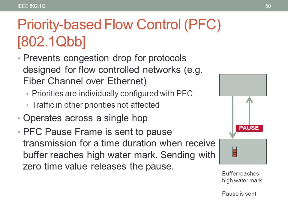 Priority-based Flow Control (PFC) [802.1Qbb]