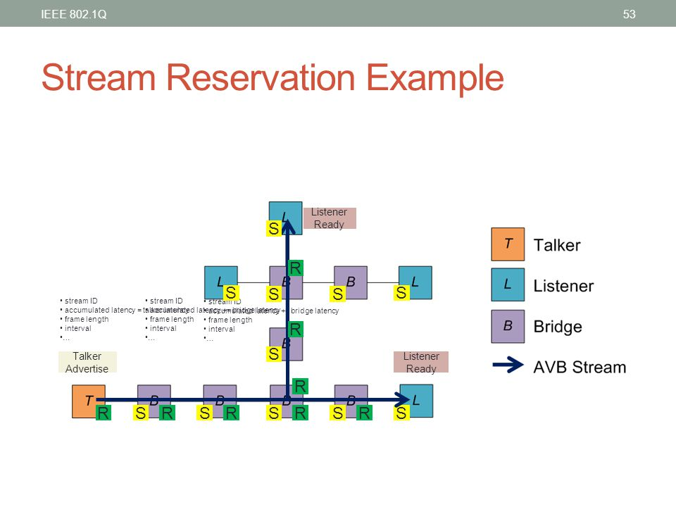 Stream Reservation Example