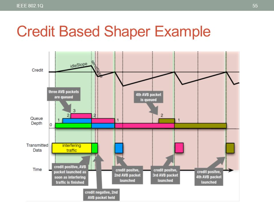 Credit Based Shaper Example