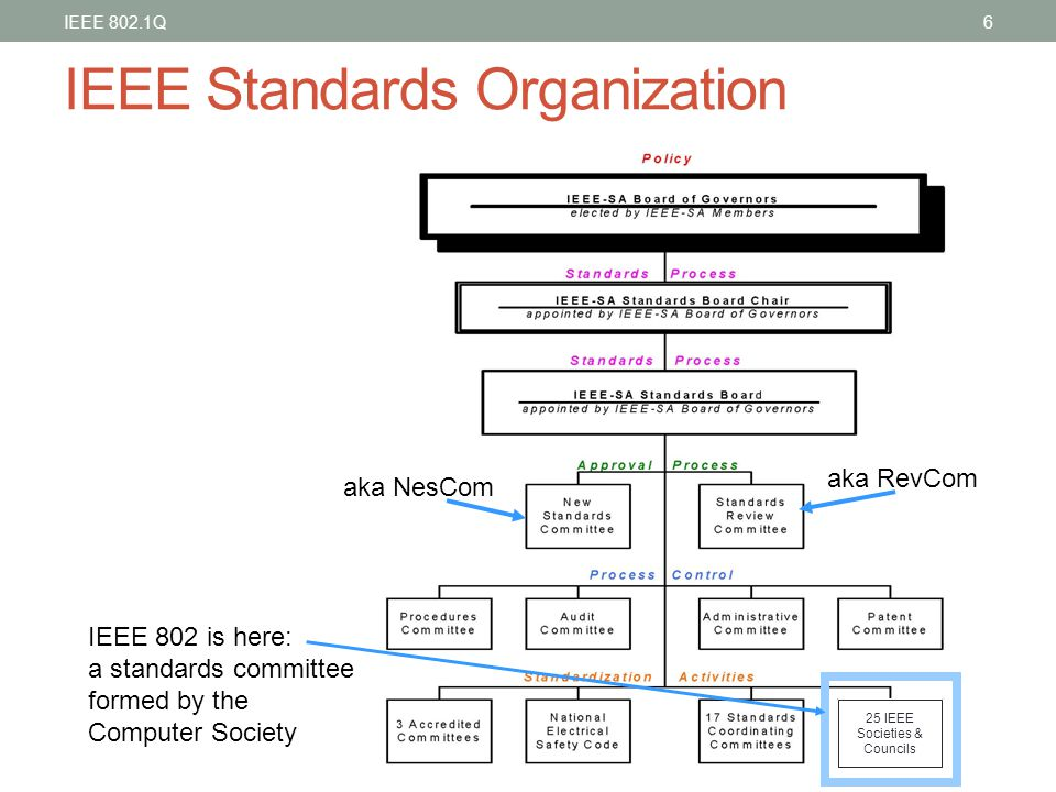 ieee standards June 25, 2013 i am pleased to announce that we have released a new feature, the par/standard report the report is available to all users the par/standard report can be used to view important information about active and completed projects as well as approved standards.