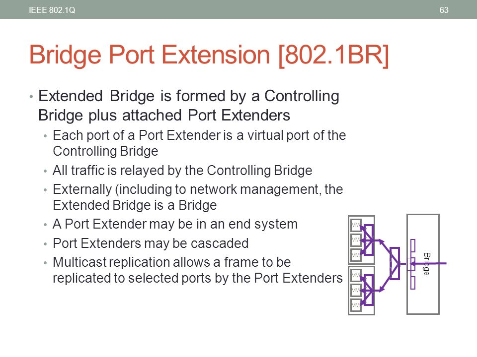 Bridge Port Extension [802.1BR]