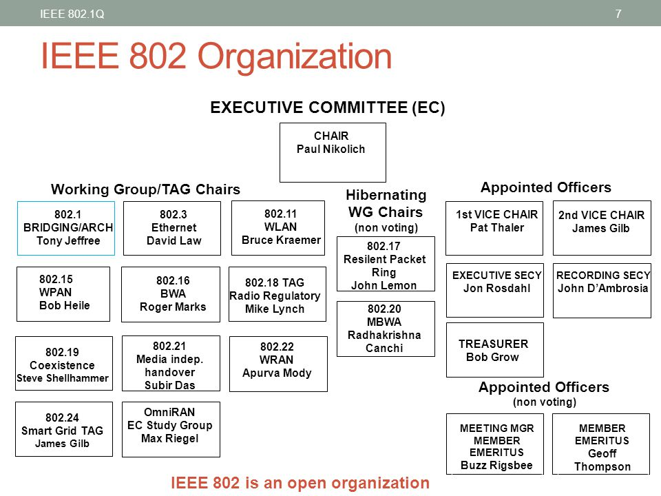 IEEE 802 Organization EXECUTIVE COMMITTEE (EC)