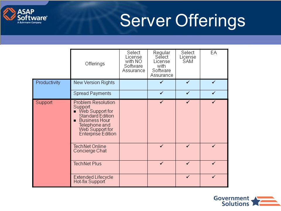 Server Offerings Offerings Select License with NO Software Assurance