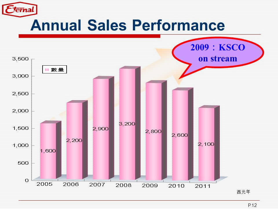 Annual Sales Performance