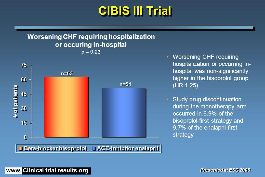 Worsening CHF requiring hospitalization or occuring in-hospital