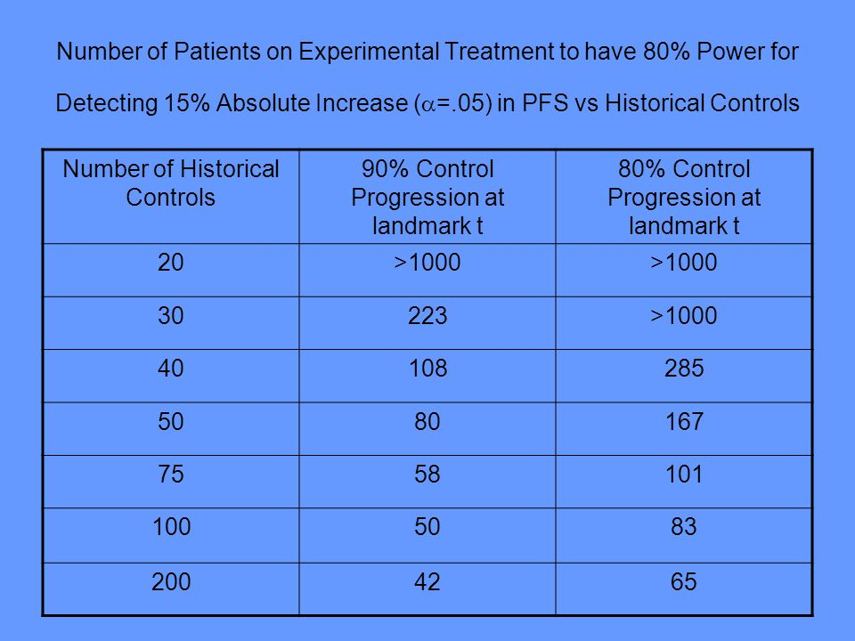 Number of Historical Controls 90% Control Progression at landmark t