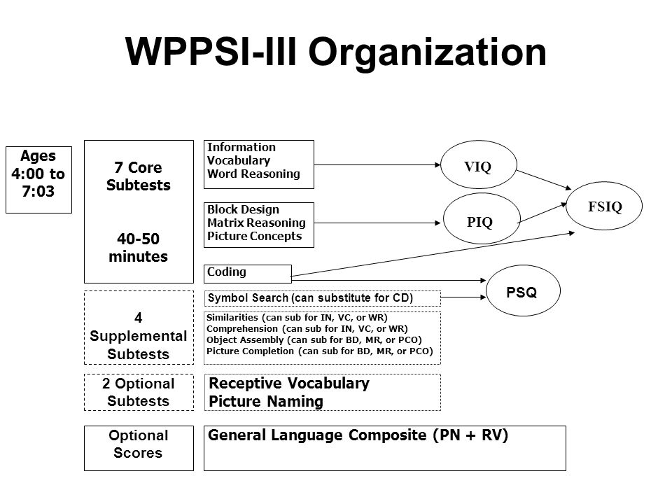 WPPSI-III Organization