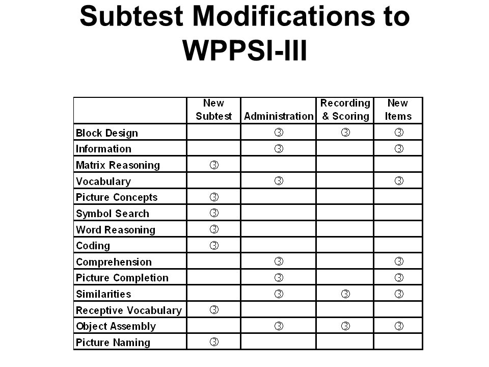 Subtest Modifications to WPPSI-III