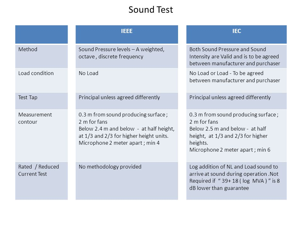 Sound Test IEEE IEC Method