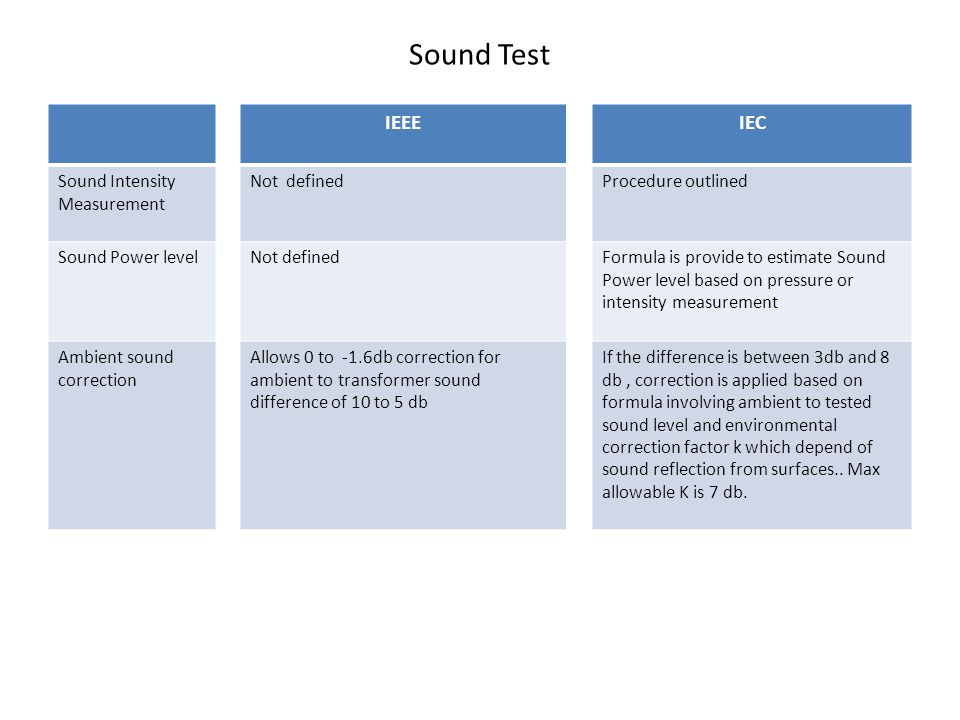 Sound Test IEEE IEC Sound Intensity Measurement Not defined