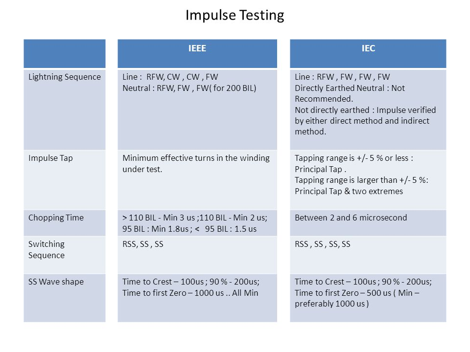 Impulse Testing IEEE IEC Lightning Sequence Line : RFW, CW , CW , FW