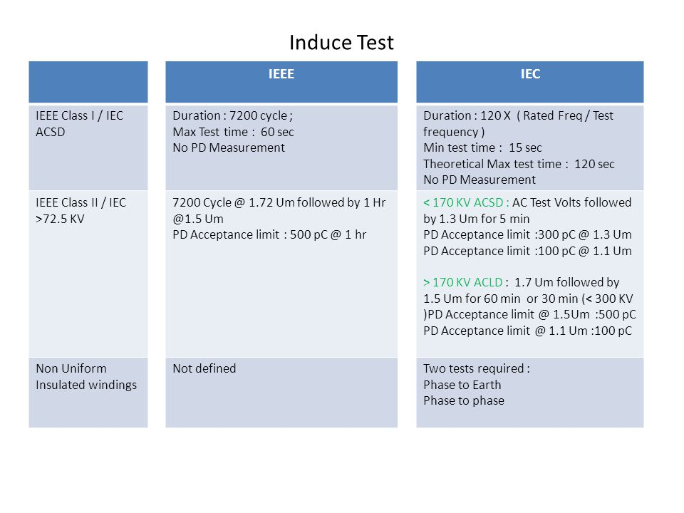 Induce Test IEEE IEC IEEE Class I / IEC ACSD Duration : 7200 cycle ;