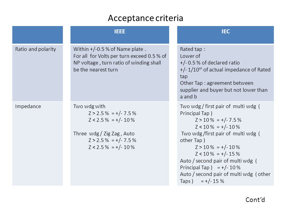 Acceptance criteria Cont'd IEEE IEC Ratio and polarity