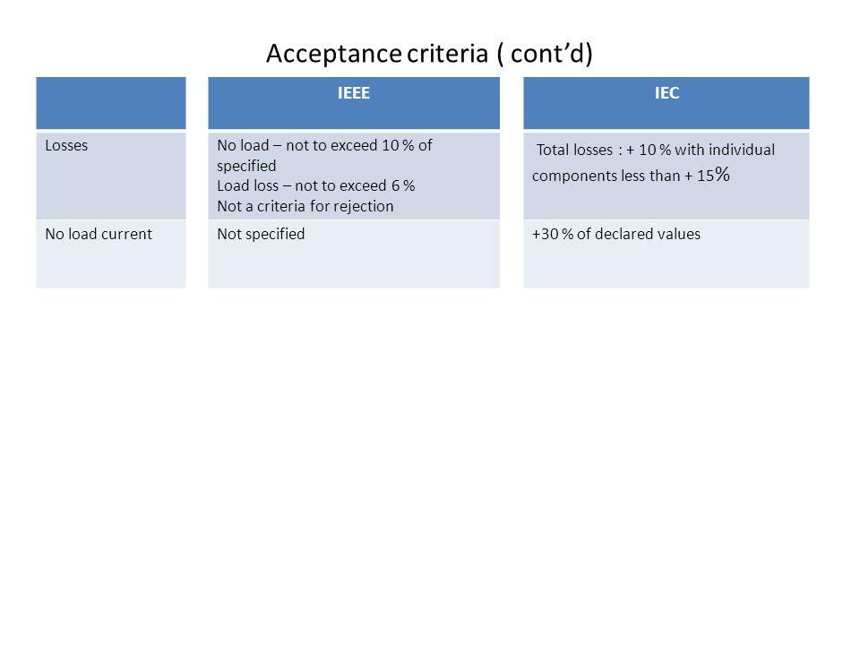 Acceptance criteria ( cont'd)