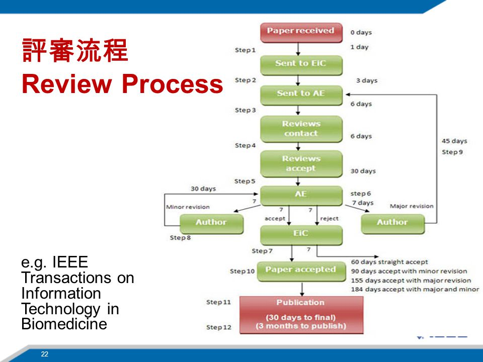 評審流程 Review Process e.g. IEEE Transactions on Information Technology in Biomedicine