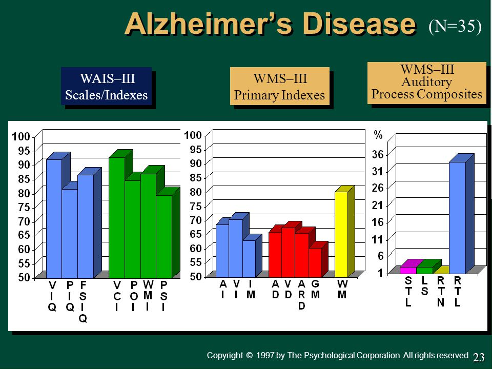 Alzheimer's Disease (N=35) WMS–III Auditory Process Composites
