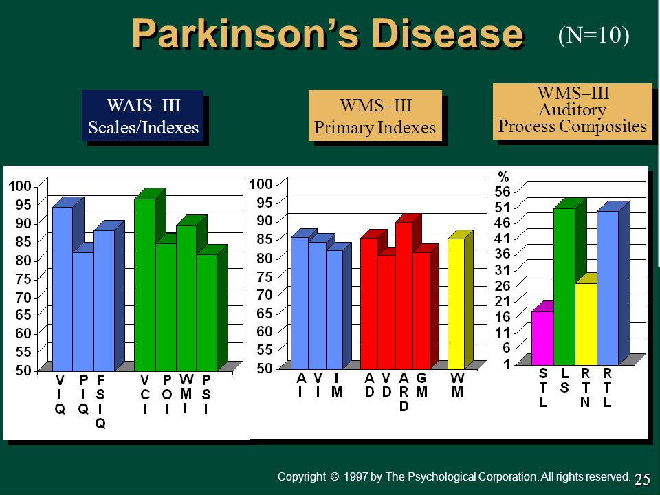 Parkinson's Disease (N=10) WMS–III Auditory Process Composites