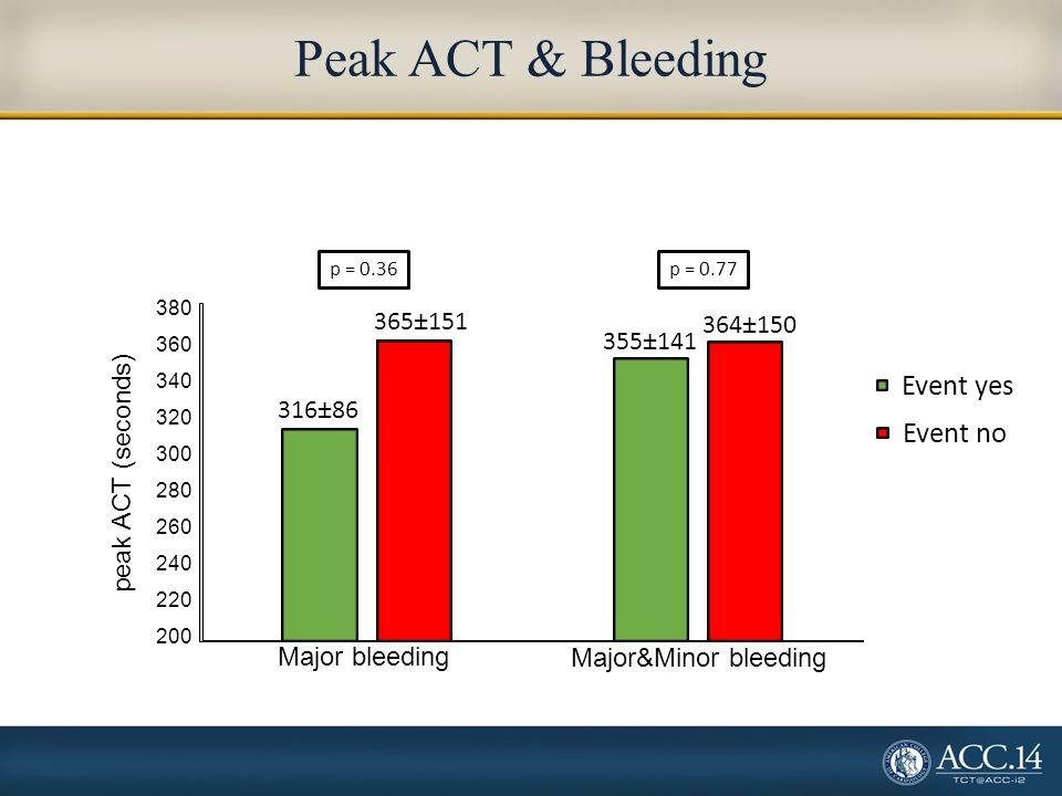 Peak ACT & Bleeding Event yes Event no 365±151 364±150 355±141 316±86