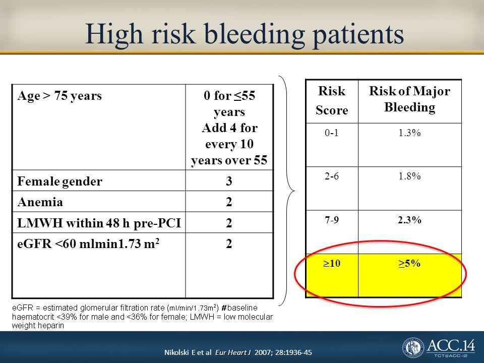 High risk bleeding patients