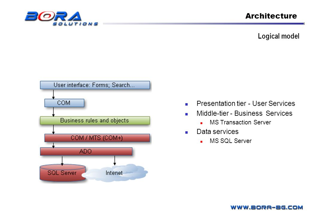 Architecture Logical model Presentation tier - User Services