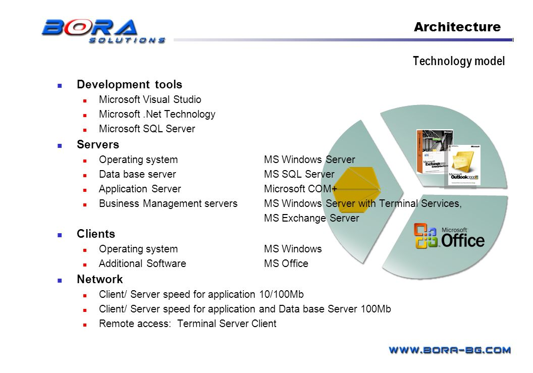 Architecture Technology model Development tools Servers Clients