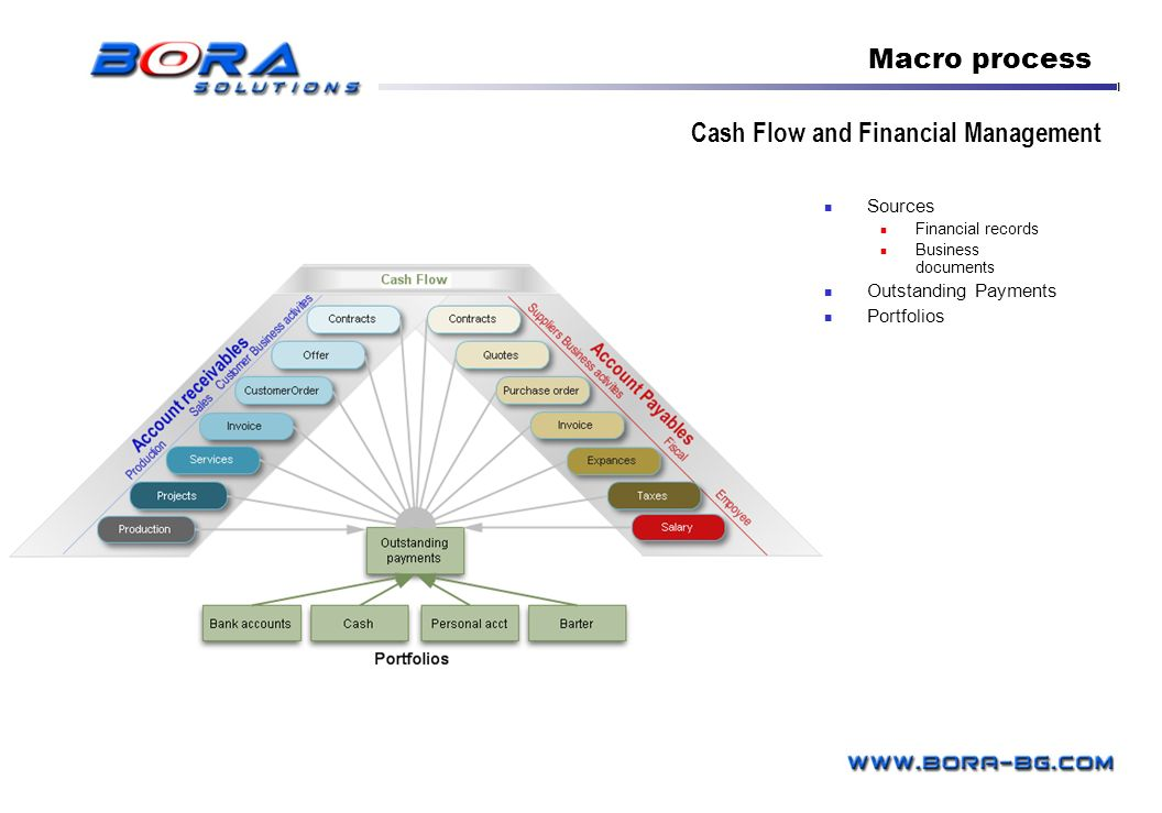 Cash Flow and Financial Management