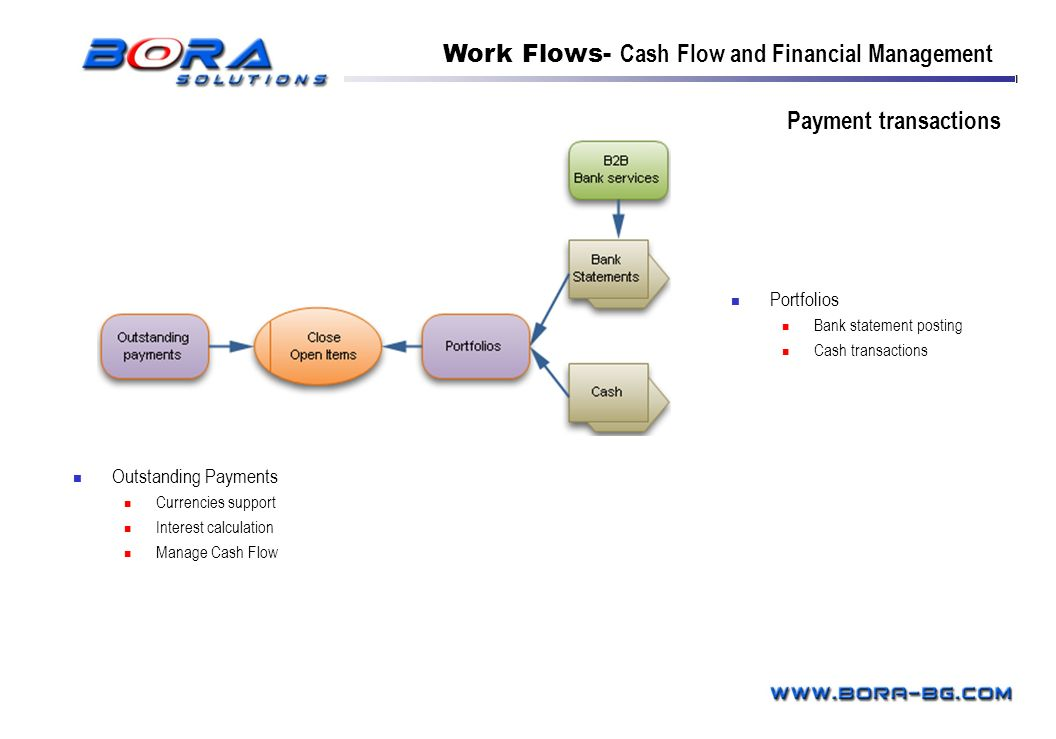 Work Flows- Cash Flow and Financial Management